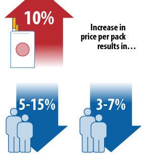 Graphic shows taxes rising, smoking dropping