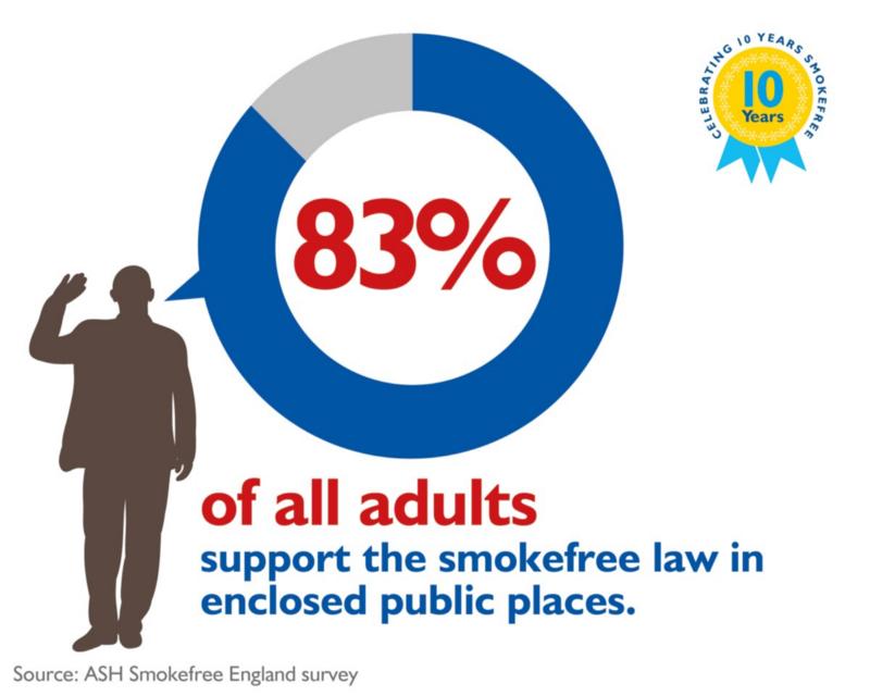 Smoke Free England Survey